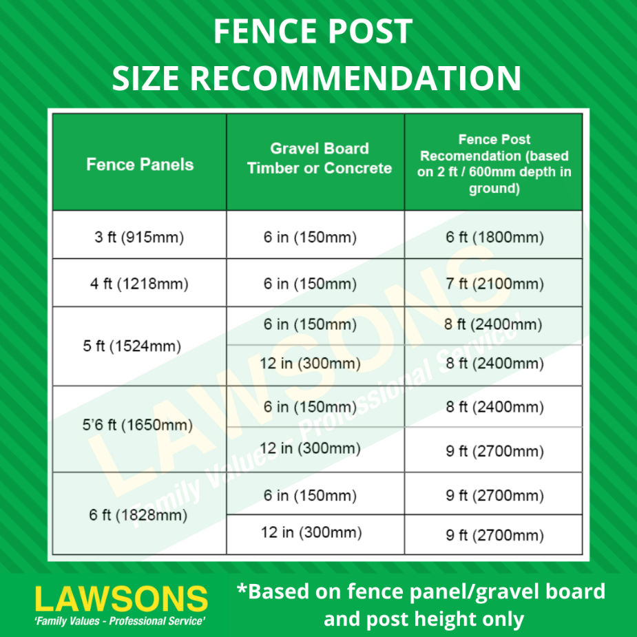 Lawsons Fence Post Size Recommendation